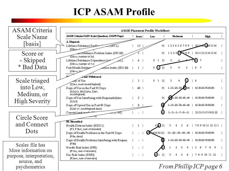 ICP ASAM Profile ASAM Criteria Scale Name [basis] Score or Skipped